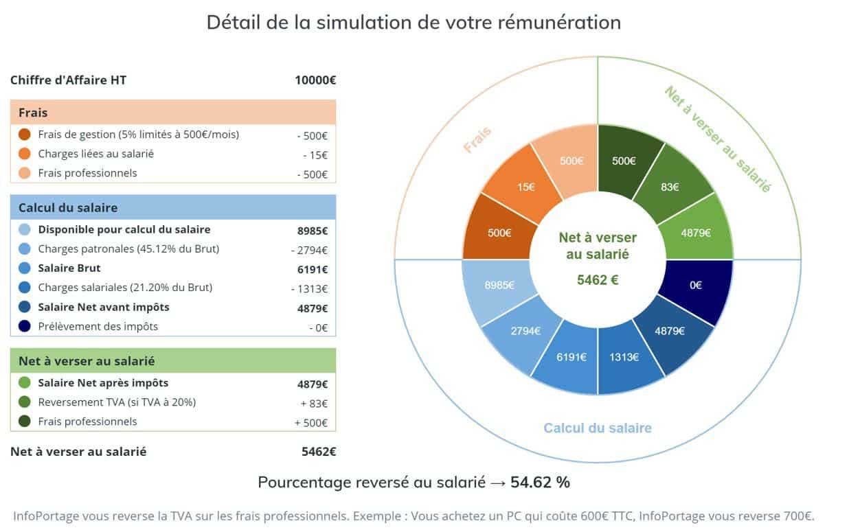 Détail Simultation InfoPortage Blog